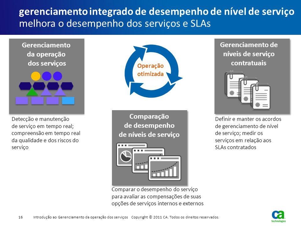gerenciamento integrado de desempenho de nível de serviço melhora o desempenho dos serviços e SLAs