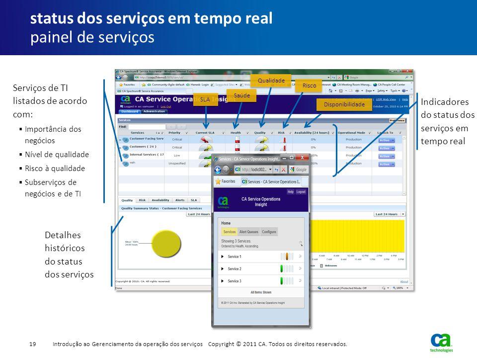 status dos serviços em tempo real painel de serviços