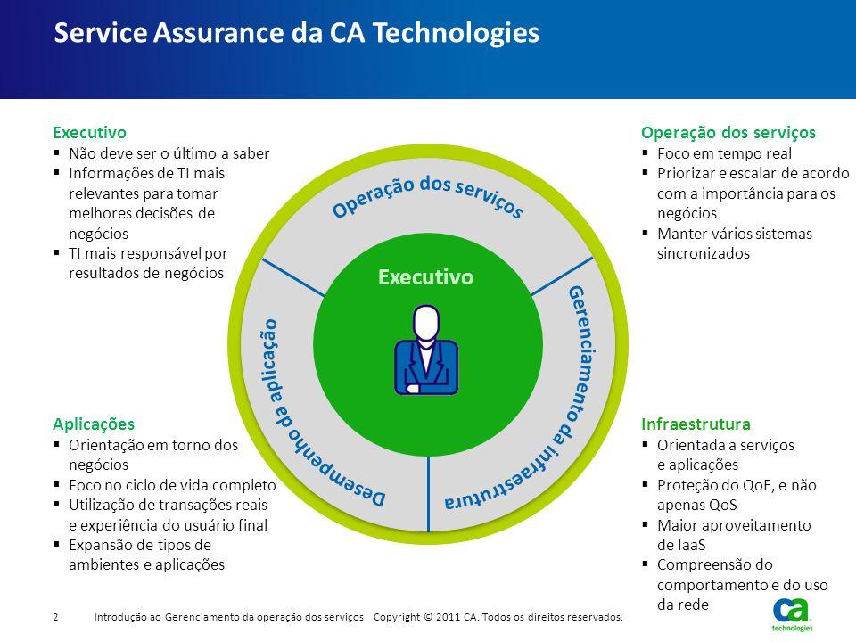 Service Assurance da CA Technologies