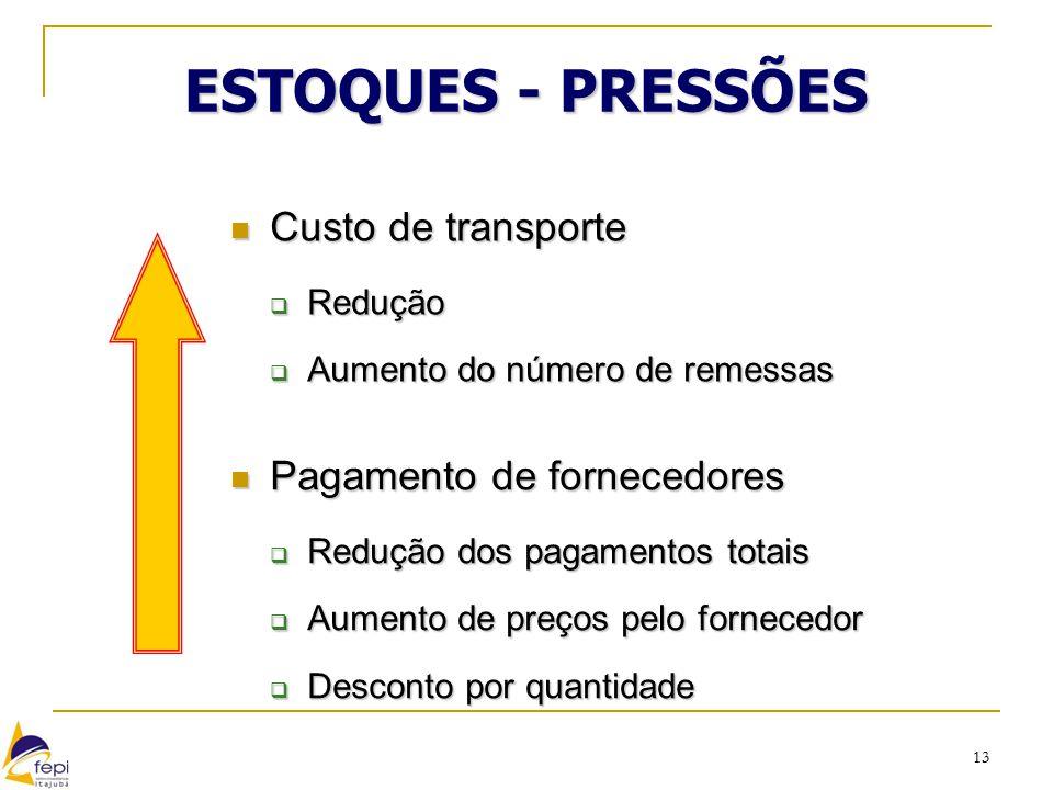 ESTOQUES - PRESSÕES Custo de transporte Pagamento de fornecedores