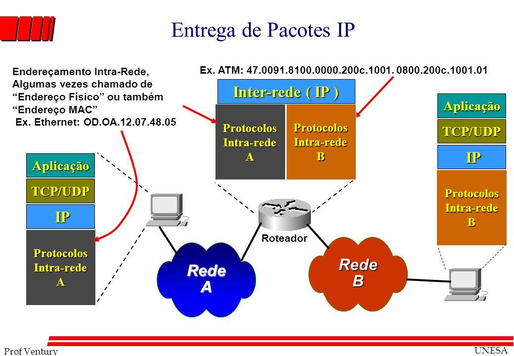 Entrega de Pacotes IP Inter-rede ( IP ) IP IP Rede Rede B A Aplicação