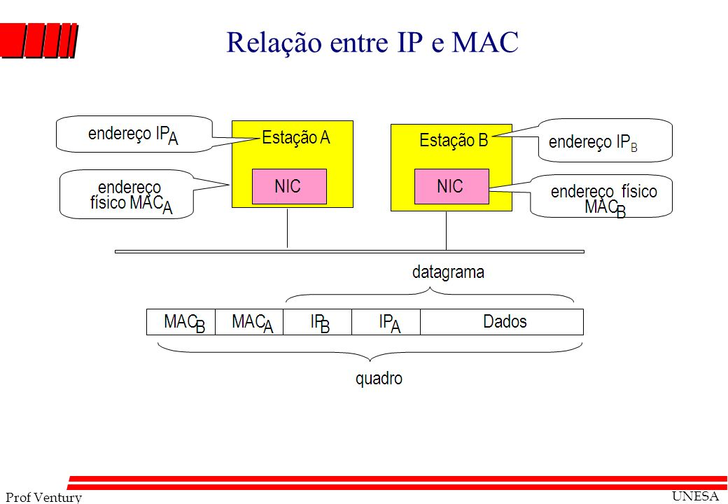 Relação entre IP e MAC