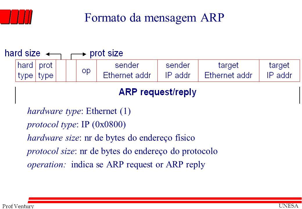 Formato da mensagem ARP