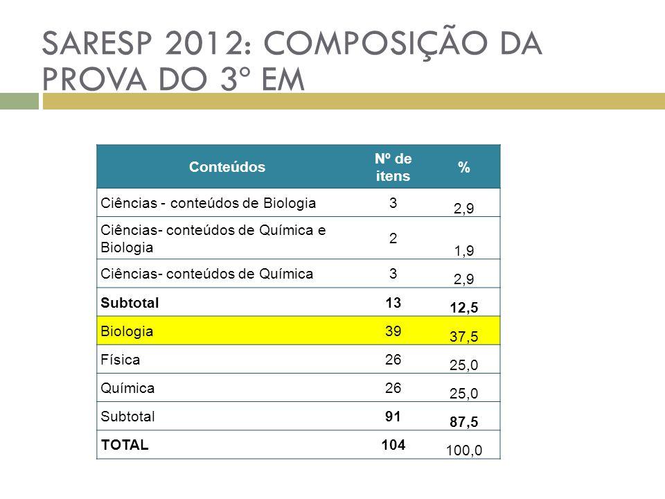 SARESP 2012: COMPOSIÇÃO DA PROVA DO 3º EM