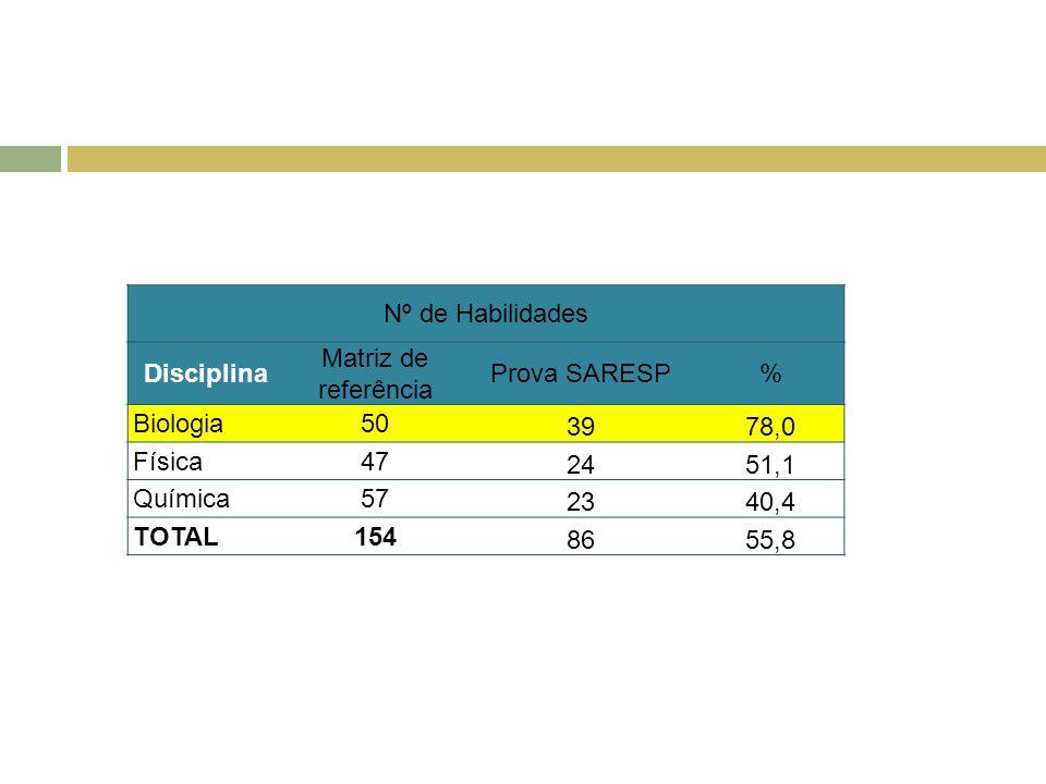 Nº de Habilidades Disciplina. Matriz de referência. Prova SARESP. % Biologia. 50. 39. 78,0.