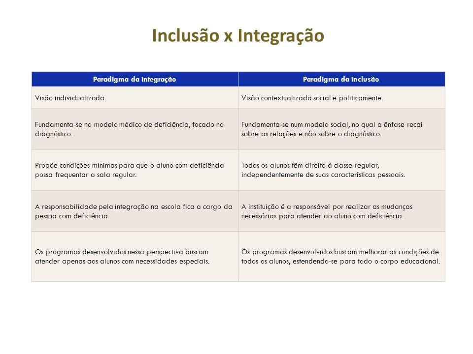 Paradigma da integração