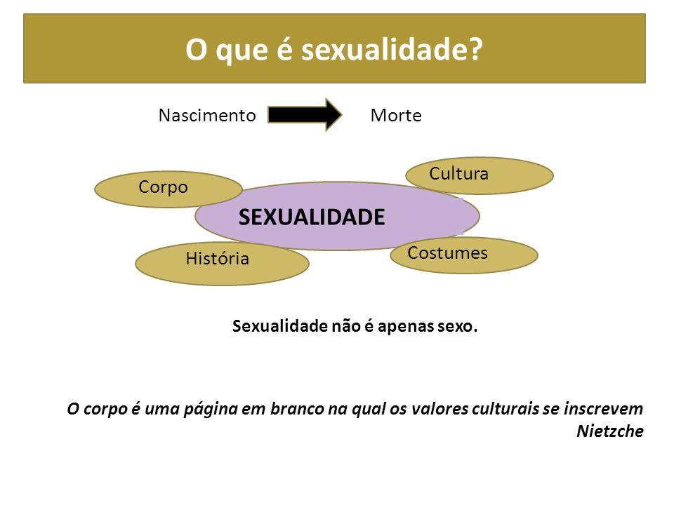 O que é sexualidade SEXUALIDADE Nascimento Morte Cultura Corpo