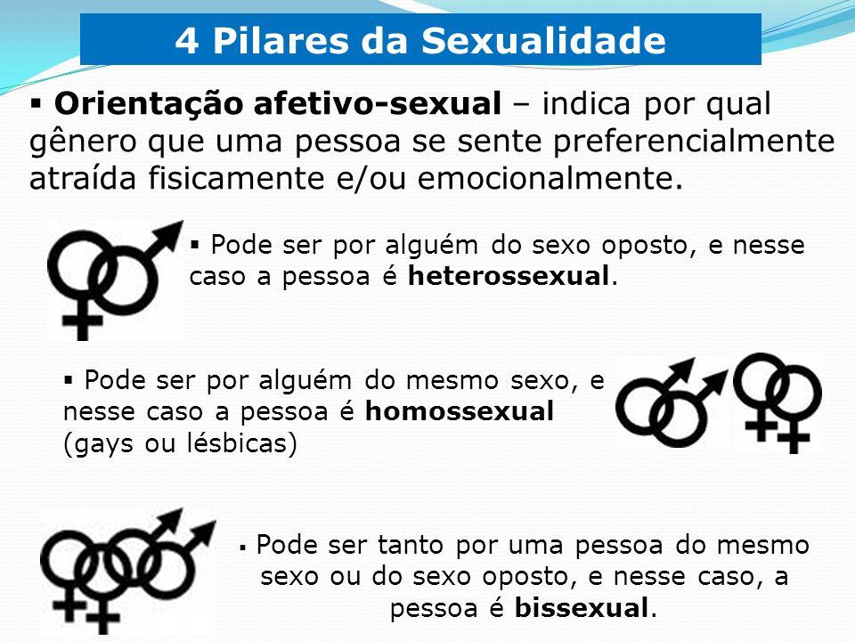 4 Pilares da Sexualidade