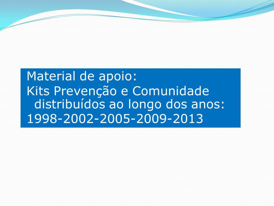 Material de apoio: Kits Prevenção e Comunidade distribuídos ao longo dos anos: 1998-2002-2005-2009-2013.