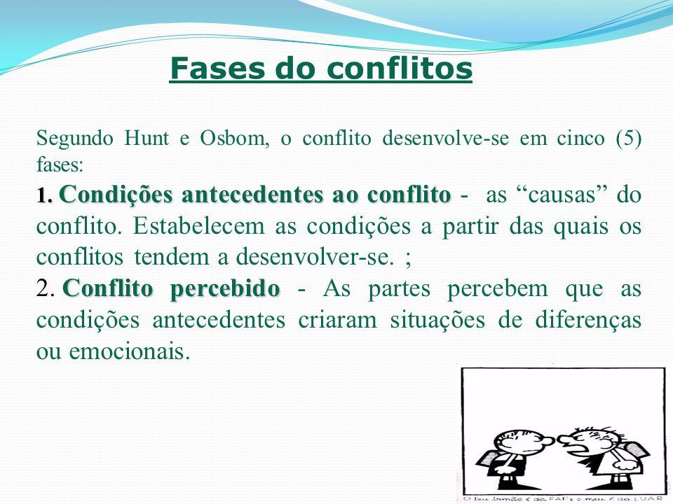 Fases do conflitos Segundo Hunt e Osbom, o conflito desenvolve-se em cinco (5) fases: