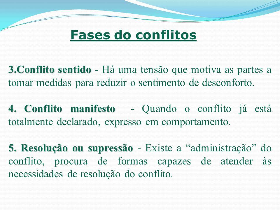 Fases do conflitos 3.Conflito sentido - Há uma tensão que motiva as partes a tomar medidas para reduzir o sentimento de desconforto.