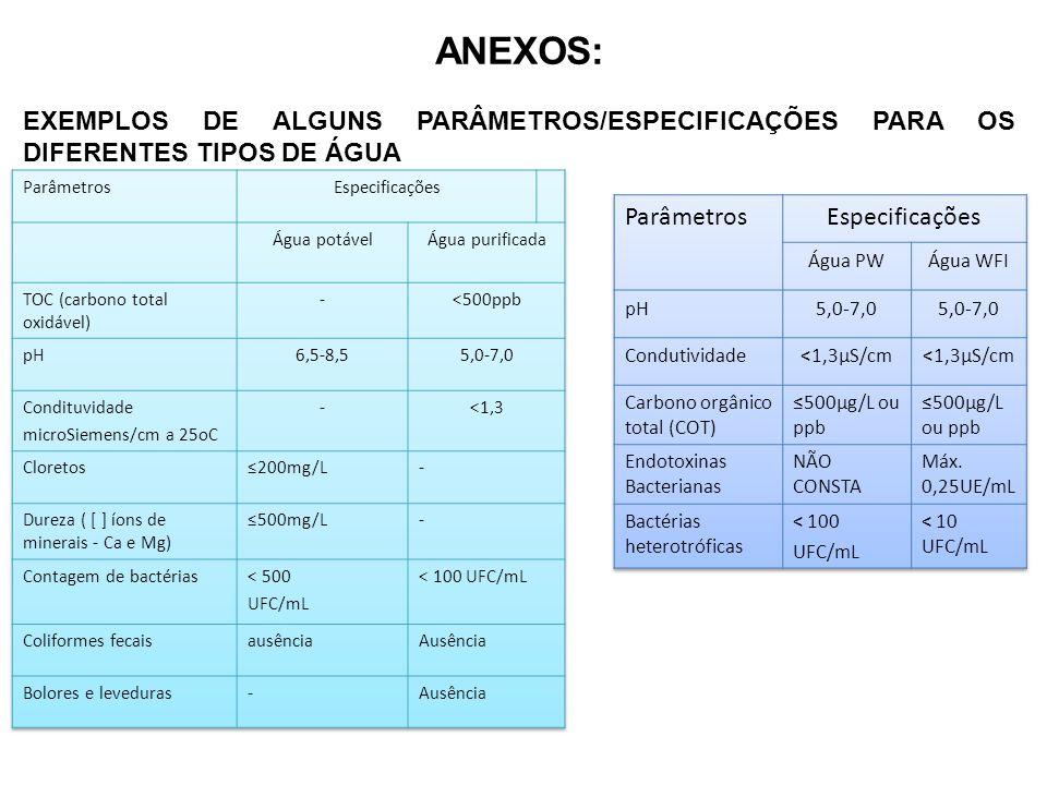 ANEXOS: EXEMPLOS DE ALGUNS PARÂMETROS/ESPECIFICAÇÕES PARA OS DIFERENTES TIPOS DE ÁGUA. Parâmetros.