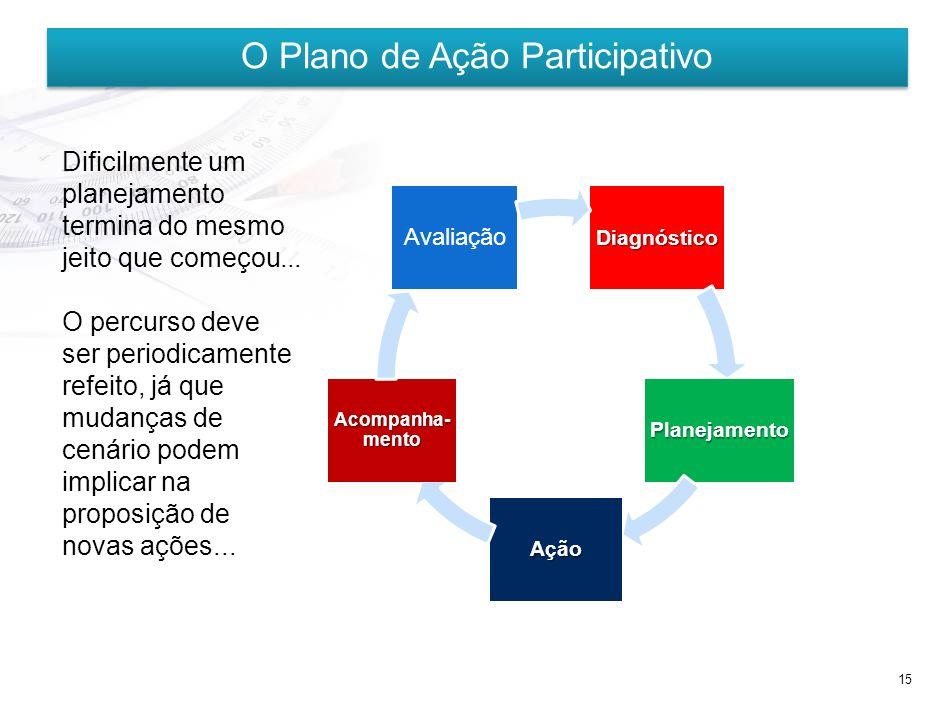 O Plano de Ação Participativo
