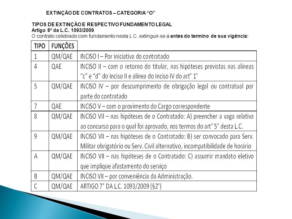 EXTINÇÃO DE CONTRATOS – CATEGORIA O
