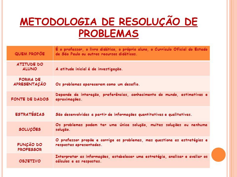 METODOLOGIA DE RESOLUÇÃO DE PROBLEMAS
