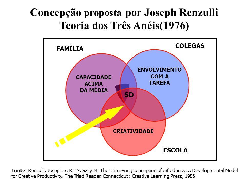 Concepção proposta por Joseph Renzulli Teoria dos Três Anéis(1976)