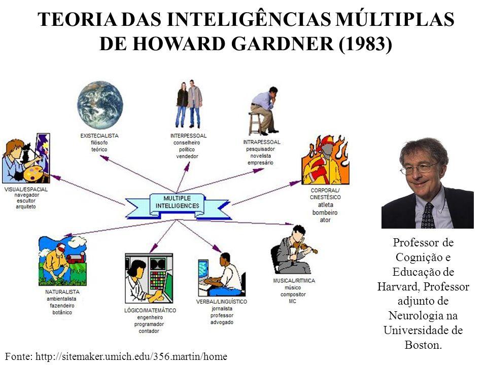 TEORIA DAS INTELIGÊNCIAS MÚLTIPLAS DE HOWARD GARDNER (1983)