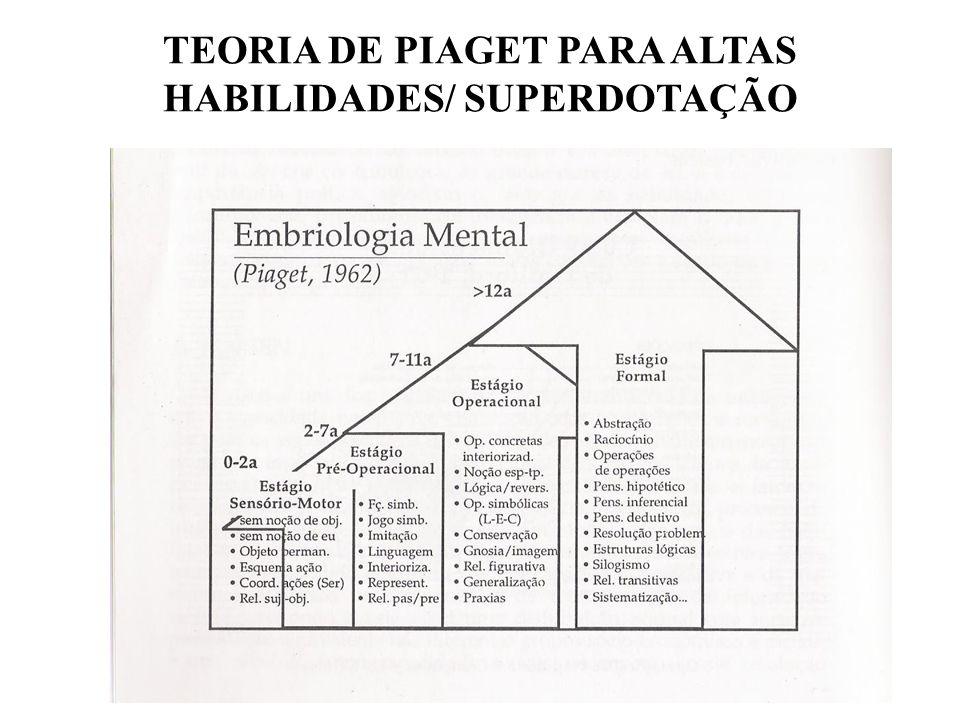 TEORIA DE PIAGET PARA ALTAS HABILIDADES/ SUPERDOTAÇÃO