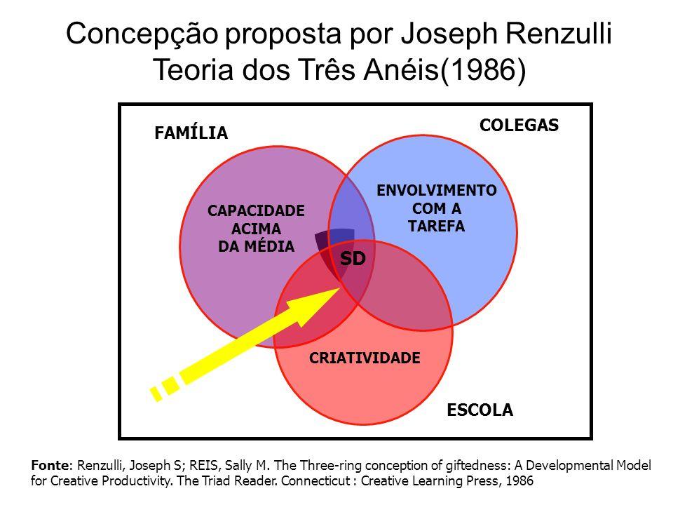 Concepção proposta por Joseph Renzulli Teoria dos Três Anéis(1986)