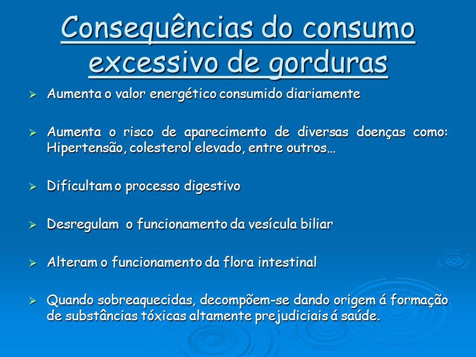 Consequências do consumo excessivo de gorduras