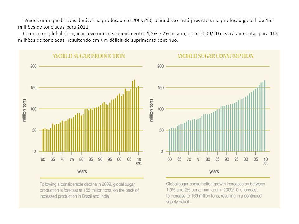 Vemos uma queda considerável na produção em 2009/10, além disso está previsto uma produção global de 155 milhões de toneladas para 2011.
