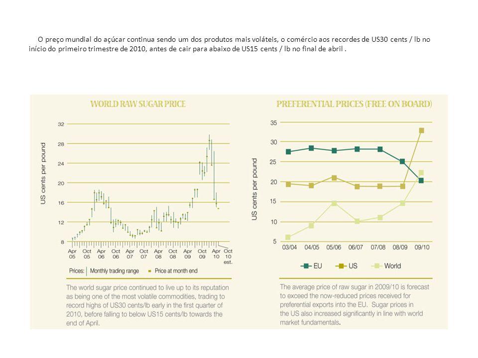 O preço mundial do açúcar continua sendo um dos produtos mais voláteis, o comércio aos recordes de US30 cents / lb no início do primeiro trimestre de 2010, antes de cair para abaixo de US15 cents / lb no final de abril .