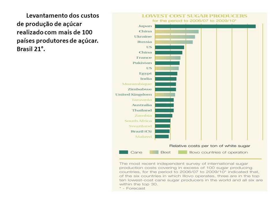 Levantamento dos custos de produção de açúcar realizado com mais de 100 países produtores de açúcar.