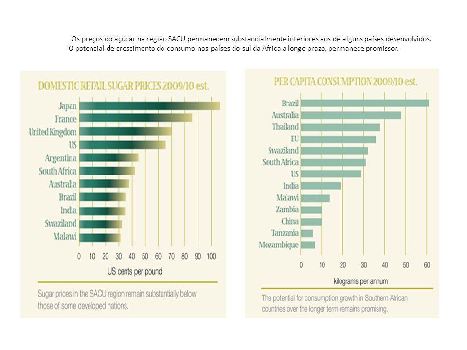 Os preços do açúcar na região SACU permanecem substancialmente inferiores aos de alguns países desenvolvidos.