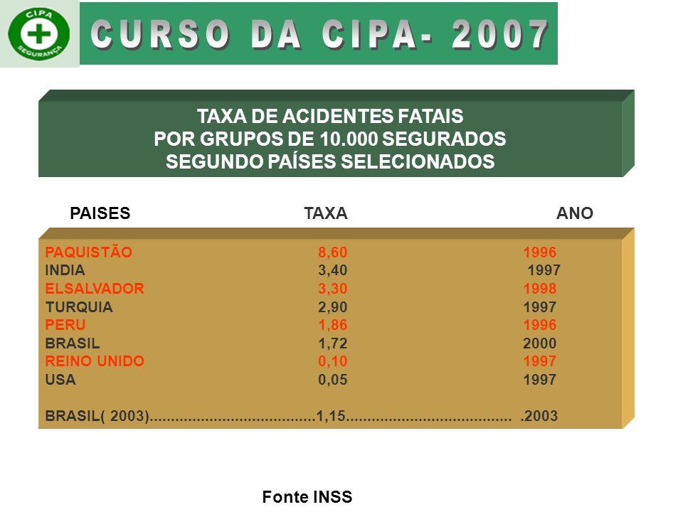 CURSO DA CIPA- 2007 TAXA DE ACIDENTES FATAIS
