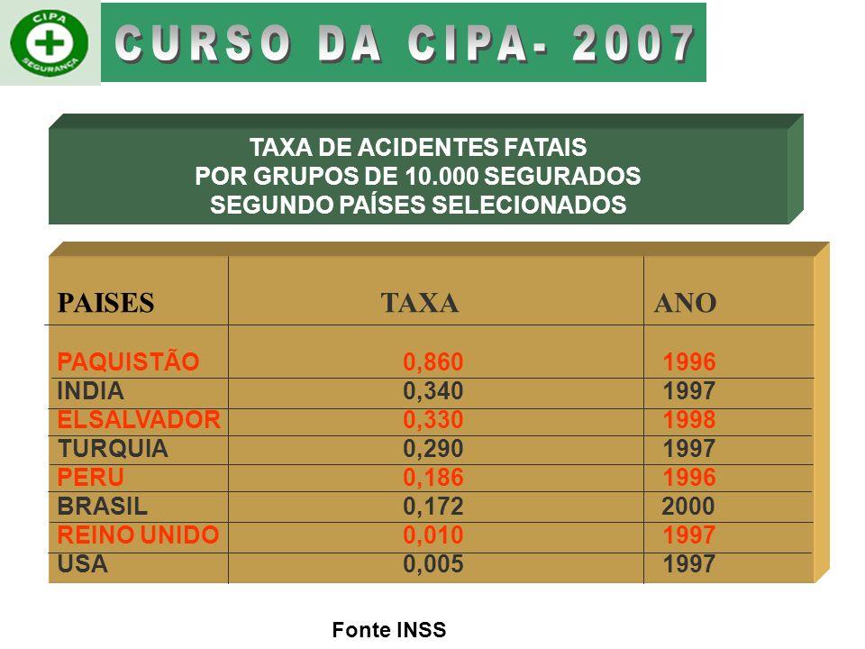 CURSO DA CIPA- 2007 PAISES TAXA ANO TAXA DE ACIDENTES FATAIS