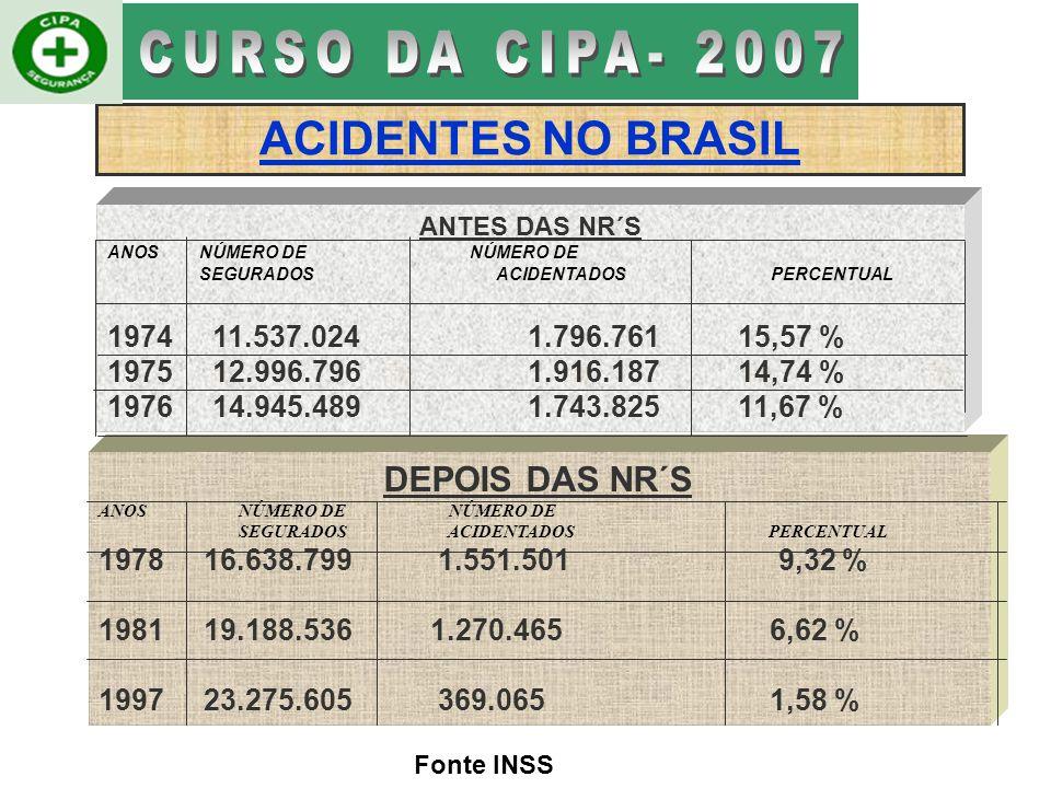 CURSO DA CIPA- 2007 ACIDENTES NO BRASIL DEPOIS DAS NR´S