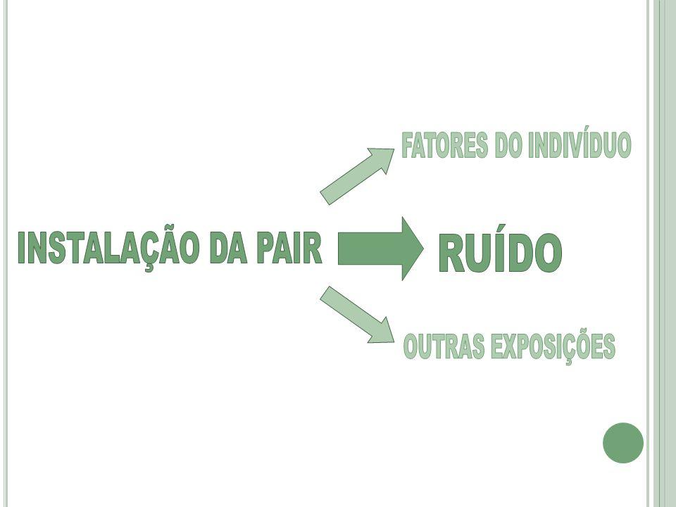 RUÍDO INSTALAÇÃO DA PAIR FATORES DO INDIVÍDUO OUTRAS EXPOSIÇÕES