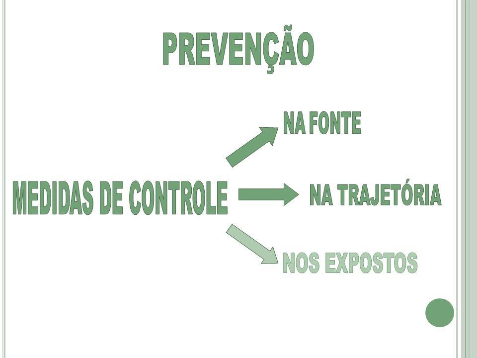 PREVENÇÃO NA TRAJETÓRIA MEDIDAS DE CONTROLE NA FONTE NOS EXPOSTOS