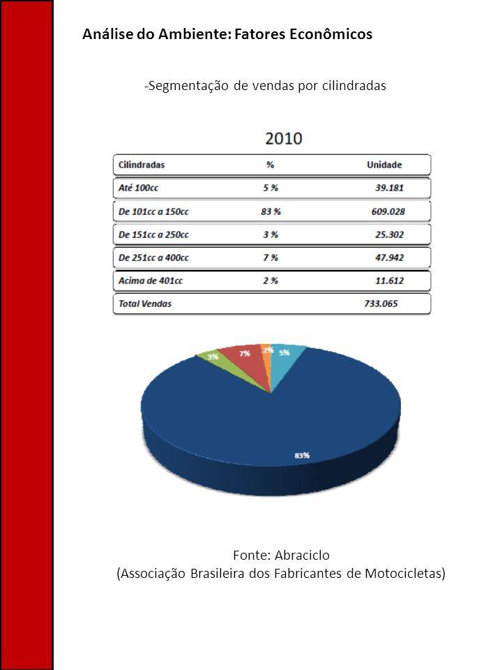 Análise do Ambiente: Fatores Econômicos