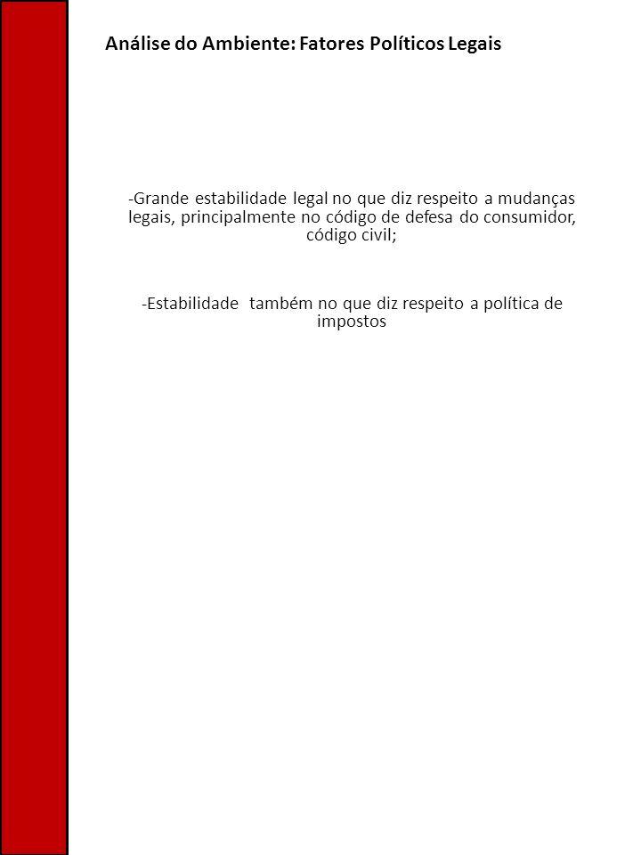 Análise do Ambiente: Fatores Políticos Legais