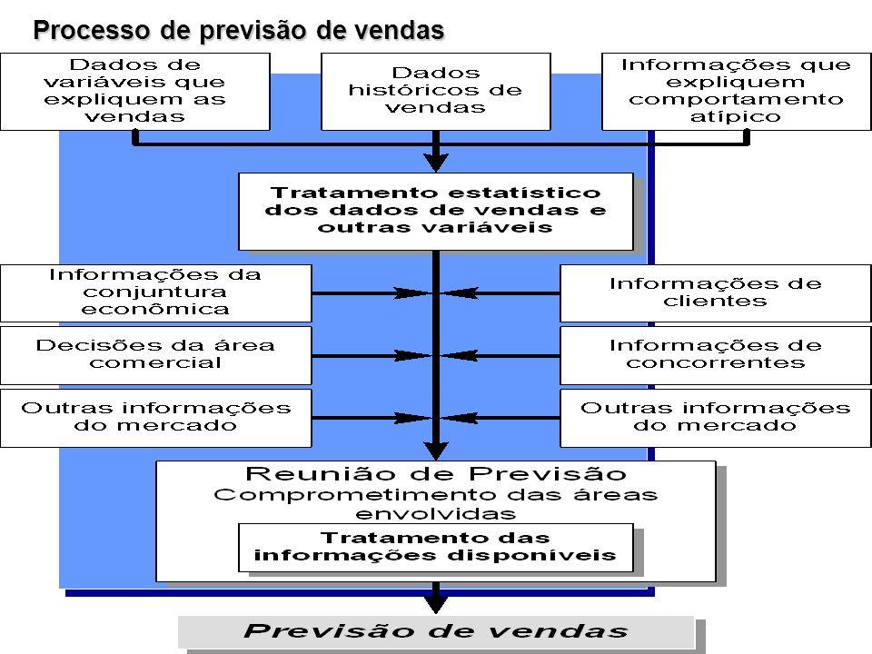Processo de previsão de vendas
