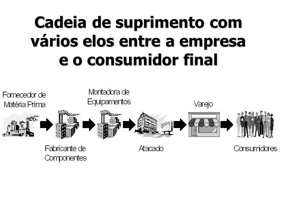 Cadeia de suprimento com vários elos entre a empresa e o consumidor final