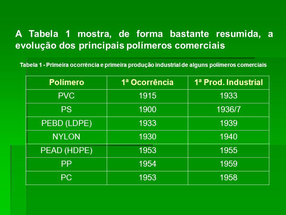 A Tabela 1 mostra, de forma bastante resumida, a evolução dos principais polímeros comerciais