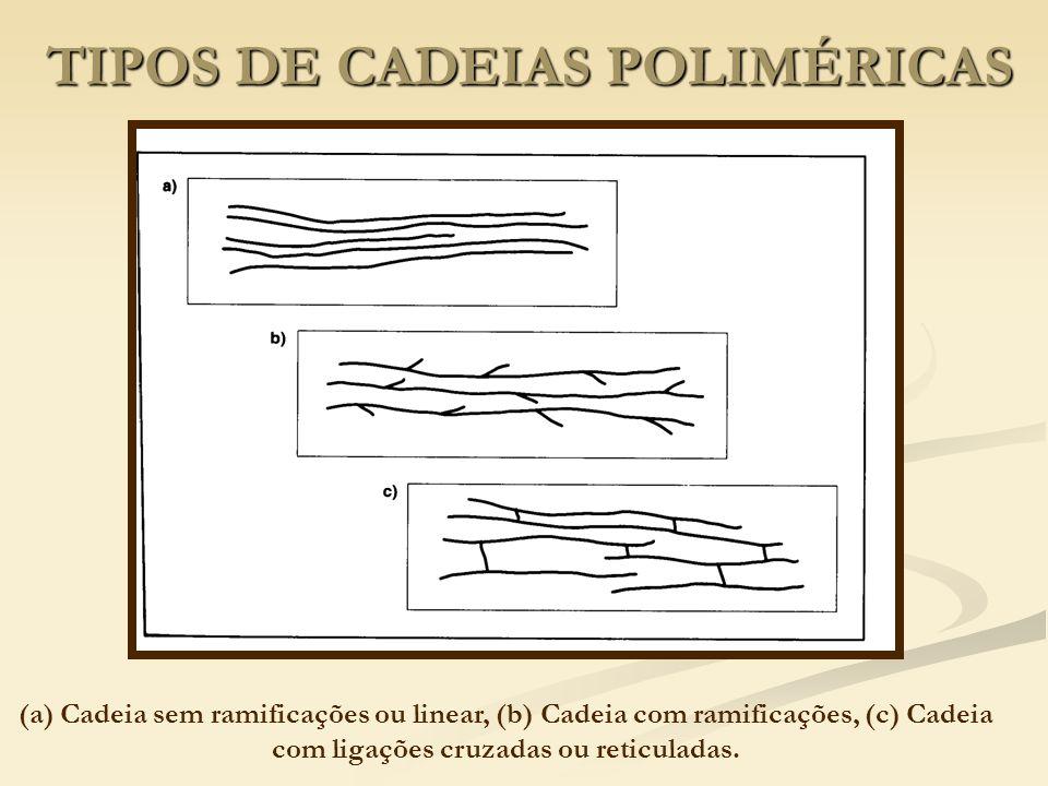 TIPOS DE CADEIAS POLIMÉRICAS