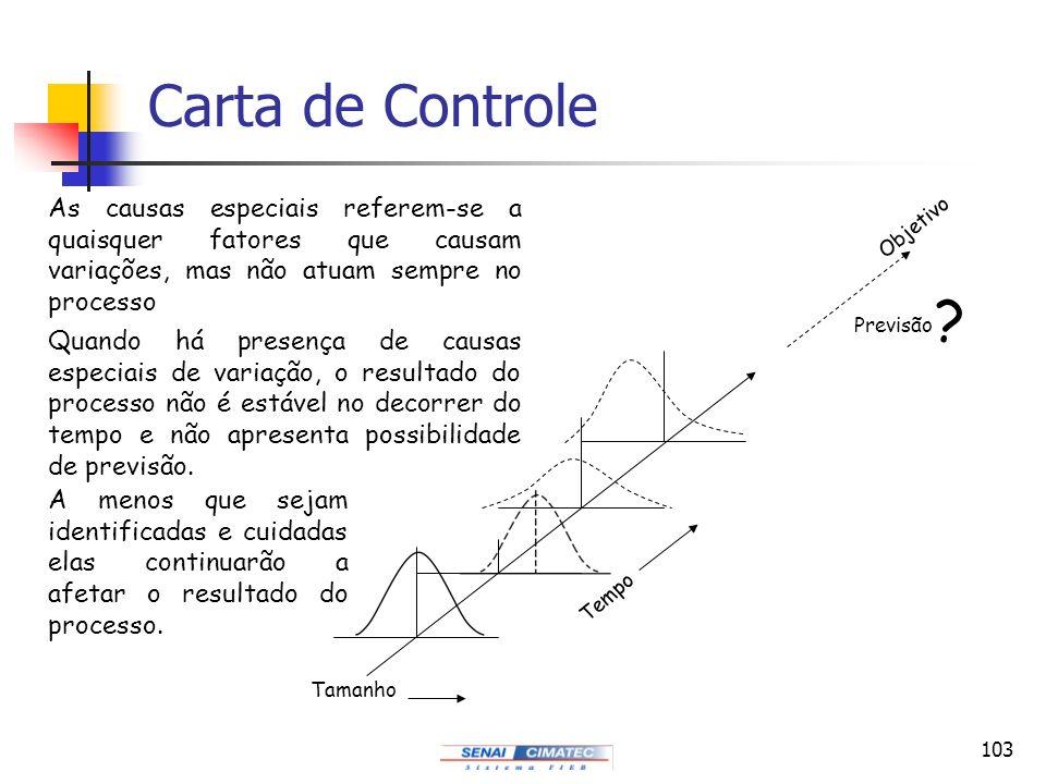 Carta de Controle As causas especiais referem-se a quaisquer fatores que causam variações, mas não atuam sempre no processo.