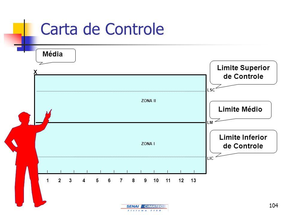 Limite Superior de Controle Limite Inferior de Controle