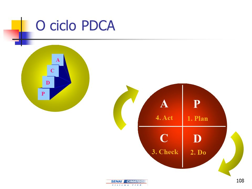 O ciclo PDCA P D C A P D C A 1. Plan 2. Do 3. Check 4. Act