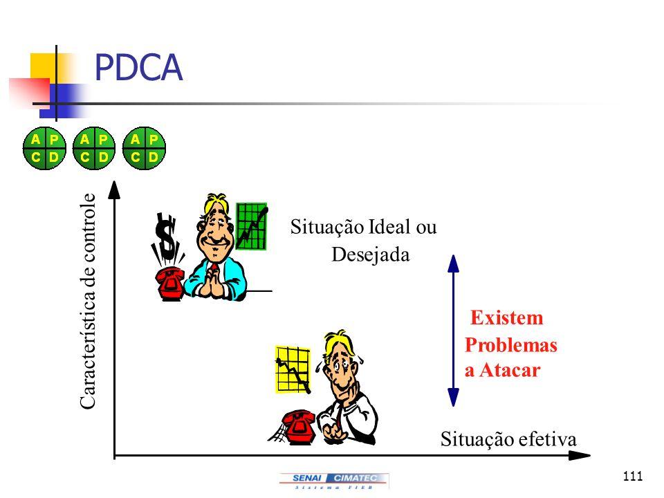 PDCA Situação Ideal ou Característica de controle Desejada Existem