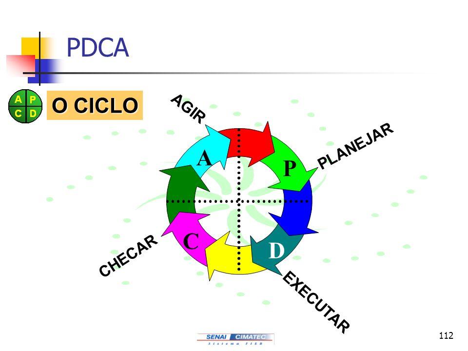 PDCA O CICLO P D C A PLANEJAR EXECUTAR CHECAR AGIR