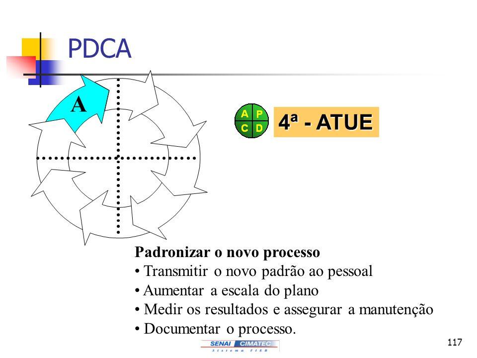 PDCA A P C D 4ª - ATUE Padronizar o novo processo