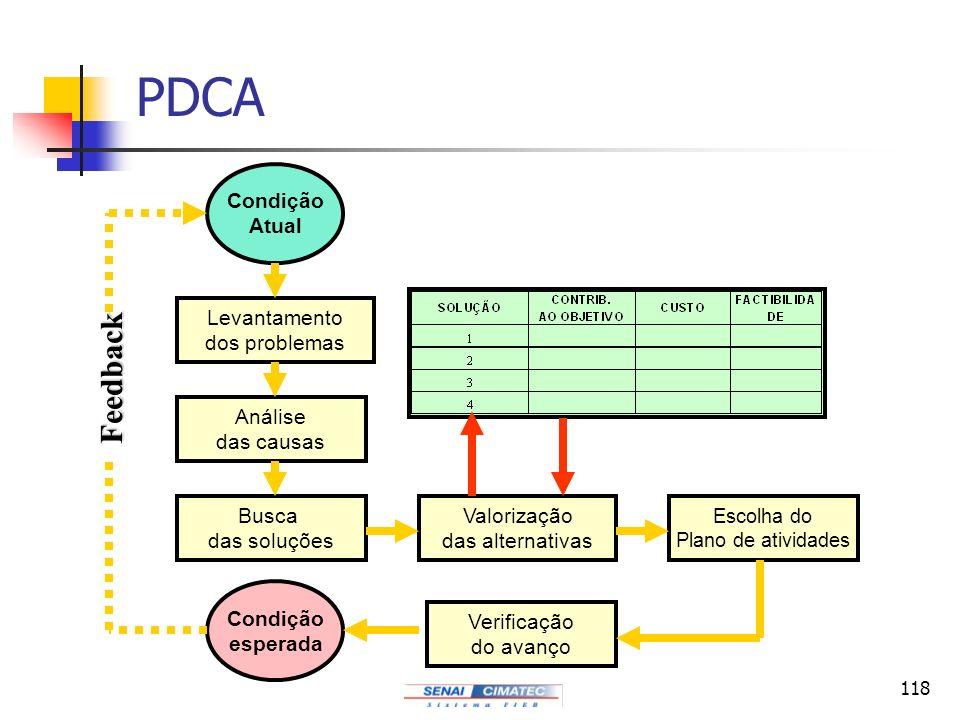 PDCA Feedback Condição Atual Levantamento dos problemas Análise
