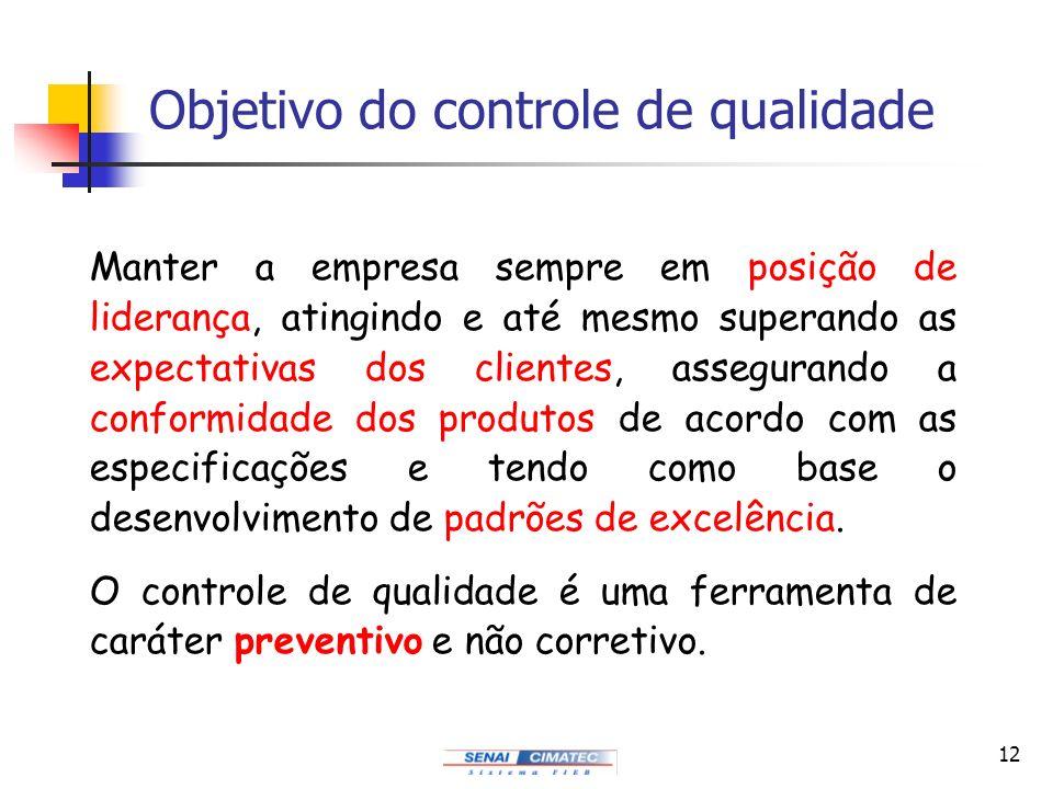 Objetivo do controle de qualidade