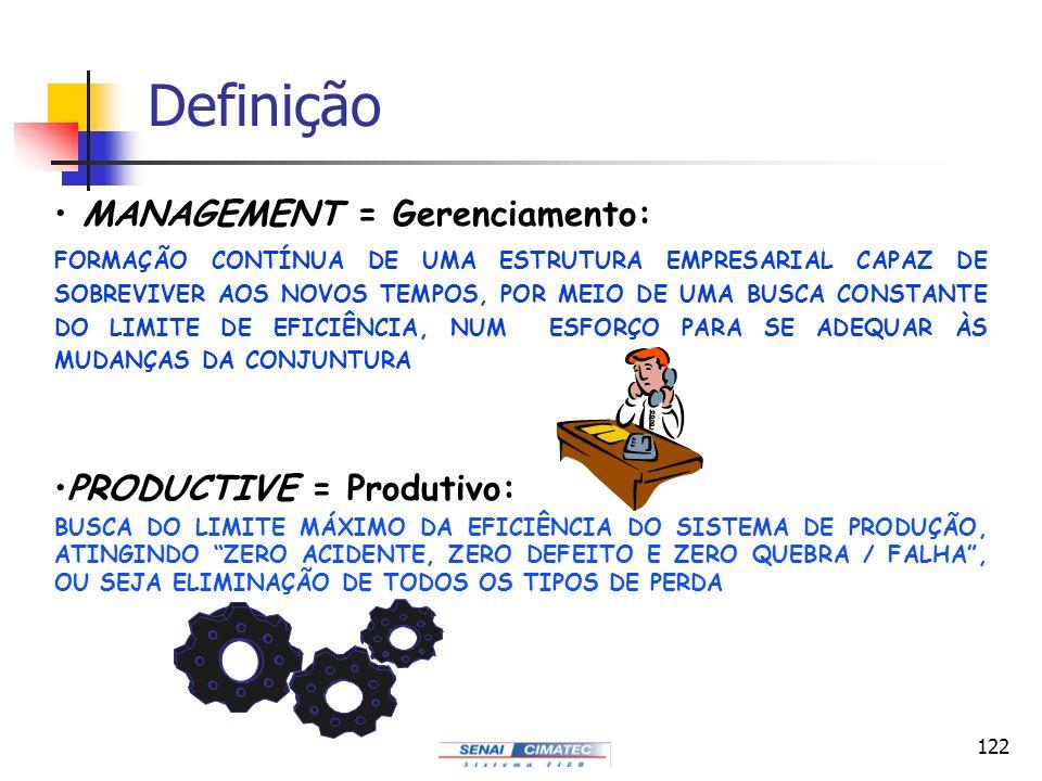Definição MANAGEMENT = Gerenciamento: PRODUCTIVE = Produtivo: