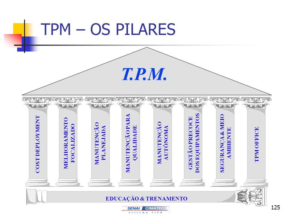 T.P.M. TPM – OS PILARES COST DEPLOYMENT MELHORAMENTO FOCALIZADO