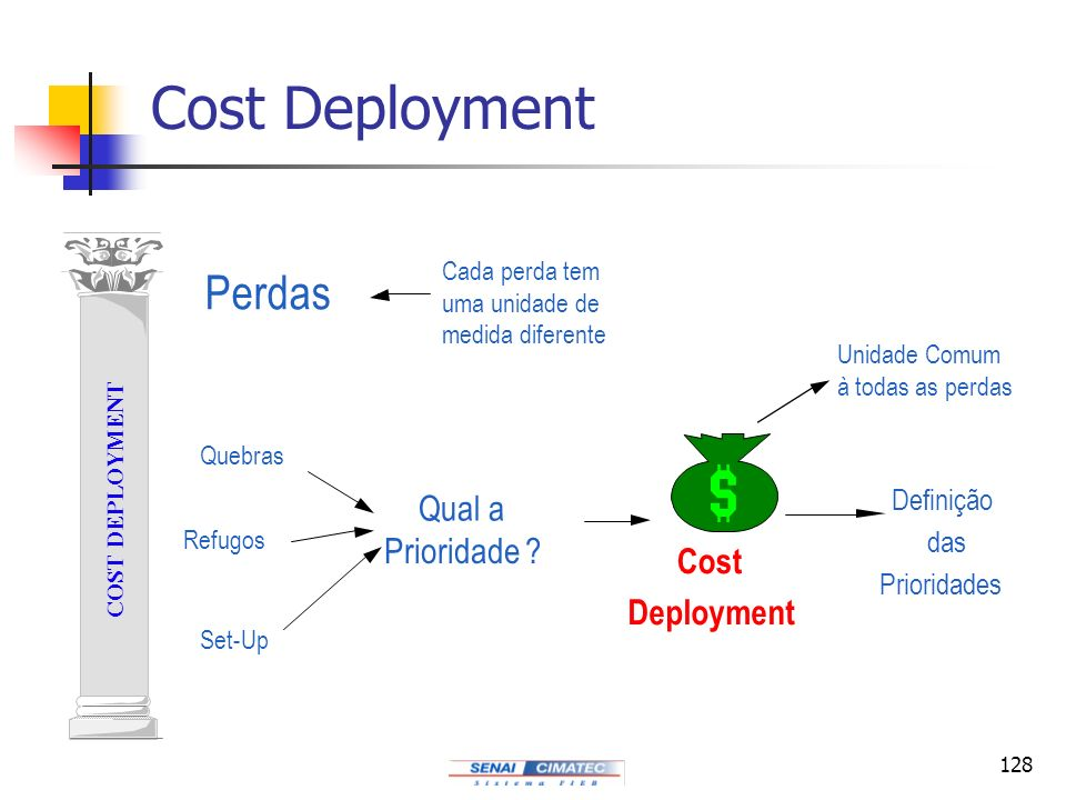 Cost Deployment Perdas Qual a Prioridade Cost Deployment Definição